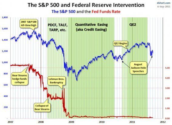 Un grafic care valoreaza cat 1.000 de cuvinte. Legatura dintre politica Rezervei Federale si burse