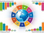 Cea mai activa tara pe Facebook si 144 de miliarde de mailuri trimise zilnic la nivel mondial. Tot ce nu stiai despre Internet