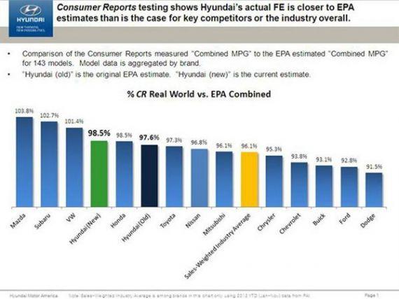 Cat de mult ne pacalesc producatorii auto la consumul masinii? Cifrele reale vs. cifrele din fisa tehnica
