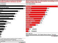 Studiu: Brandurile, incotro? Trenduri digitale pentru prima parte a anului