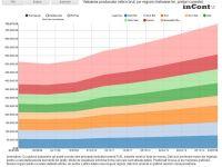 Zonele cu cele mai mari salarii. Cum va evolua Romania pana in 2015