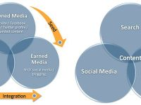 Agentie integrata sau specializata: spre ce model au evoluat agentiile in 2013 si cum arata strategia digitala perfecta