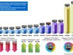 Evolutia economica a Europei din T3 2011 pana in T2 2013. Premiantele si codasele UE. Parcursul Romaniei