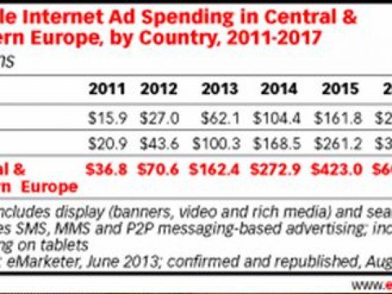 Studiu: Piata de publicitate din Europa de Est, in crestere in 2013. Boom-ul advertisingului digital si pe mobil