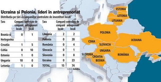 Harta celor mai mari afaceri antreprenoriale din Europa Centrala. Ce pozitii ocupa 3 afaceri romanesti