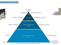 Doar 0,7% din populatia lumii controleaza 41% din totalul banilor. Locuitorii unei tari din Europa, desemnati cei mai bogati de pe Pamant. Cati milionari are Romania