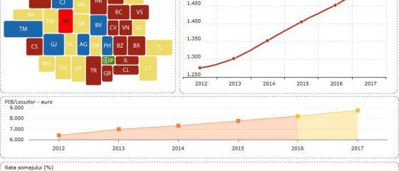 Evolutia salariilor, a PIB-ului si a somajului, in judetul Calarasi, pana in 2017