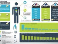 Superantreprenorii  lumii. Tarile unde ajungi cel mai usor miliardar