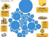 20 m, latura cubului ce ar cuprinde tot aurul din lume. Cum se impart rezervele la nivel mondial si unde sta Romania