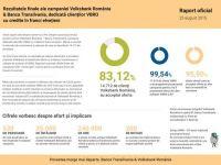 Peste 83% dintre clientii Volksbank cu credite in franci au acceptat oferta de conversie. 95,9% au ales leul