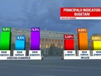De ce a respins președintele Klaus Iohannis bugetul pe 2019. Este o premieră în politică