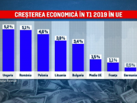 Creșterea economică a României aduce bunăstare țărilor vecine. Comisia Europeană a anunţat că suntem sub monitorizare specială