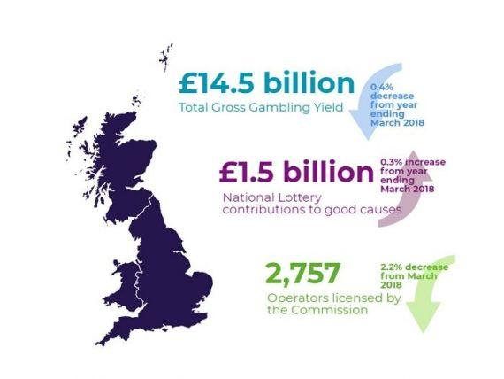 (P) Piața de gambling din Marea Britanie în cifre