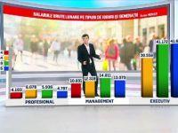 Generația care își negociază cel mai bine salariul. Bucureștiul nu mai este orașul în care se câștigă cele mai mari lefuri