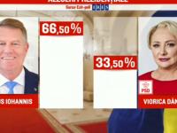 REZULTATE EXIT-POLL ALEGERI PREZIDENŢIALE 2019. Klaus Iohannis obține peste 66% din voturi:  Este cea mai importantă victorie împotriva PSD