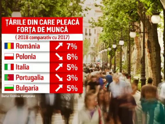 România este cel mai mare  exportator  de angajaţi din UE. Câţi români pleacă anual la muncă în străinătate și ce țări aleg