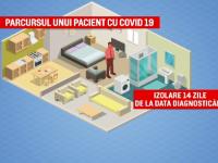 Parcursul pacienților cu COVID-19. Ce va întâmpla cu persoanele testate pozitiv