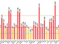 Incidența cazurilor de Covid-19, în creştere în București. În Sibiu și Ilfov este în continuare peste 8