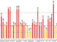 Capitala a înregistrat o creștere a ratei de infectare cu SARS-CoV-2. Judeţul Sibiu scade sub 8 la mia de locuitori